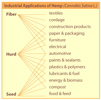 Hemp Insulation and Building Materials